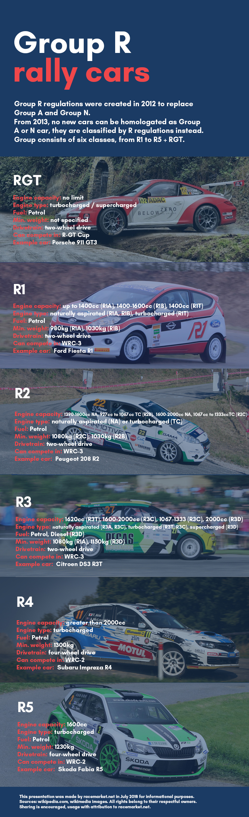 rally cars group r classes