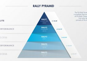 new fia rally groups pyramid