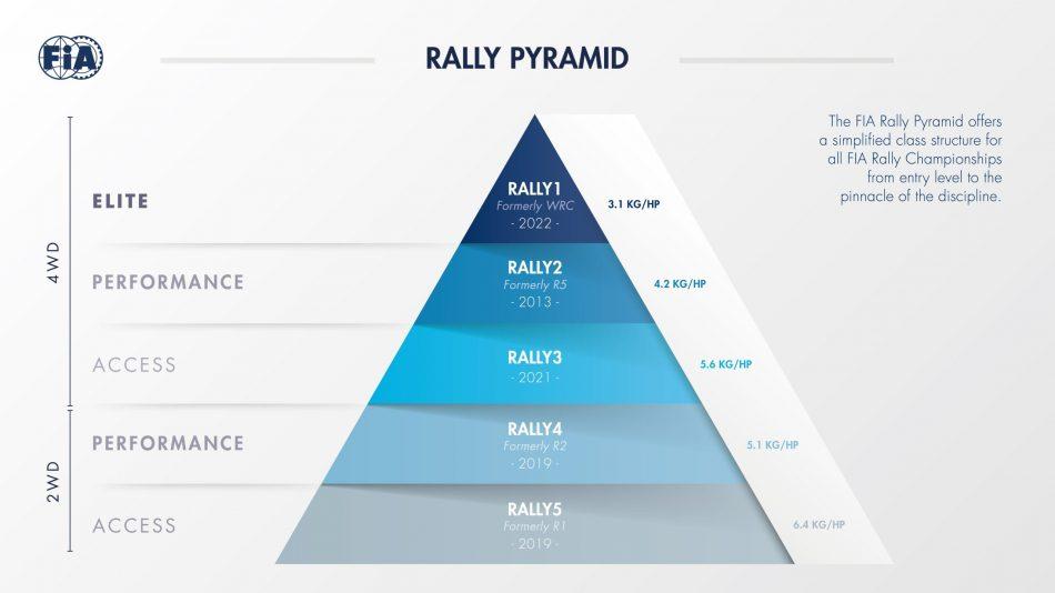 new fia rally groups pyramid